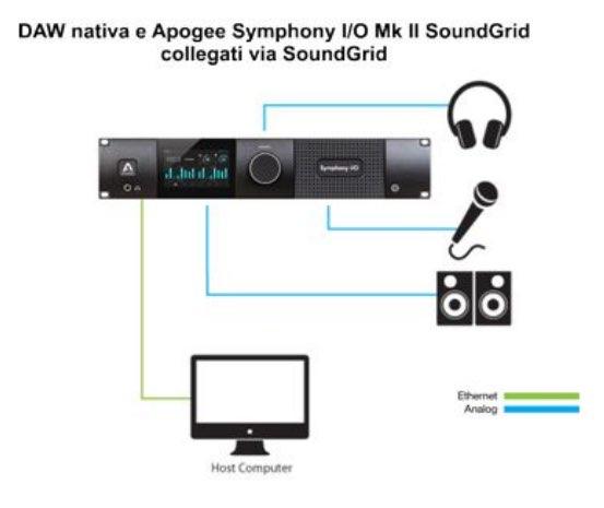 apogee-soundgrid-07